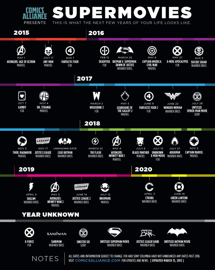 calendrier films super héros des années à venir